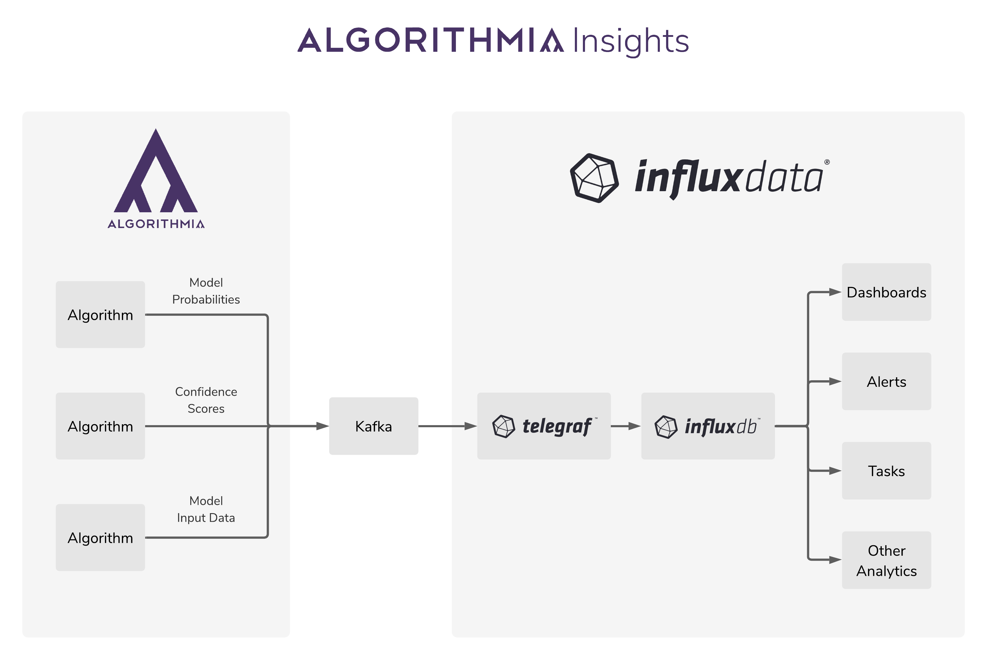 Flow chart of InfluxDB-Algorithmia integration for model performance metrics